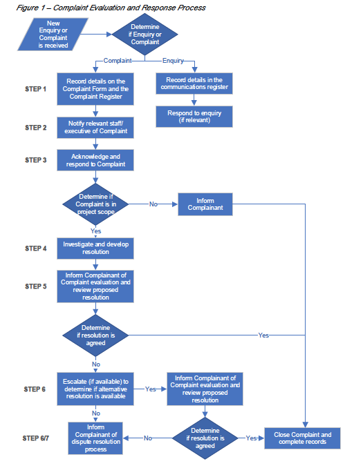 Flow Chart: Complaint Evaluation and Response Process