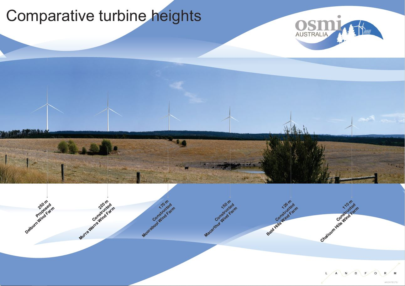Diagram showing the comparative heights of the Delburn Wind Farm towers compared to other wind farm developments